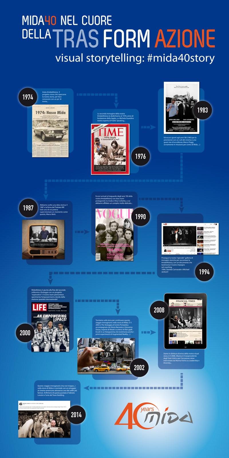 Infografica Storytelling Mida
