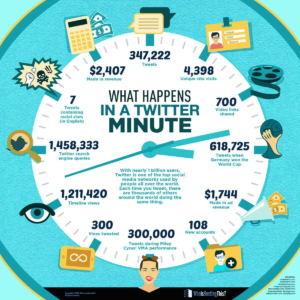 grafico con le attività su twitter in un minuto